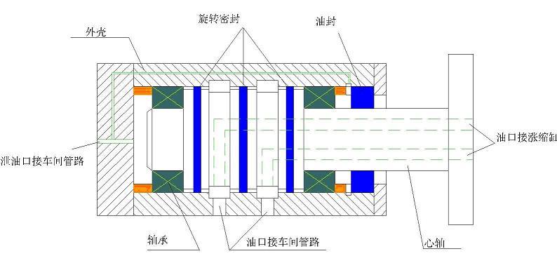 液压与气动技术 液压旋转接头的应用