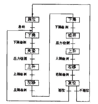 基于plc 控制的液压控制系统