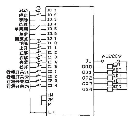 图3 为plc 的i/o 地址分配和外部接线图, 限于篇幅没有具体给出硬件布